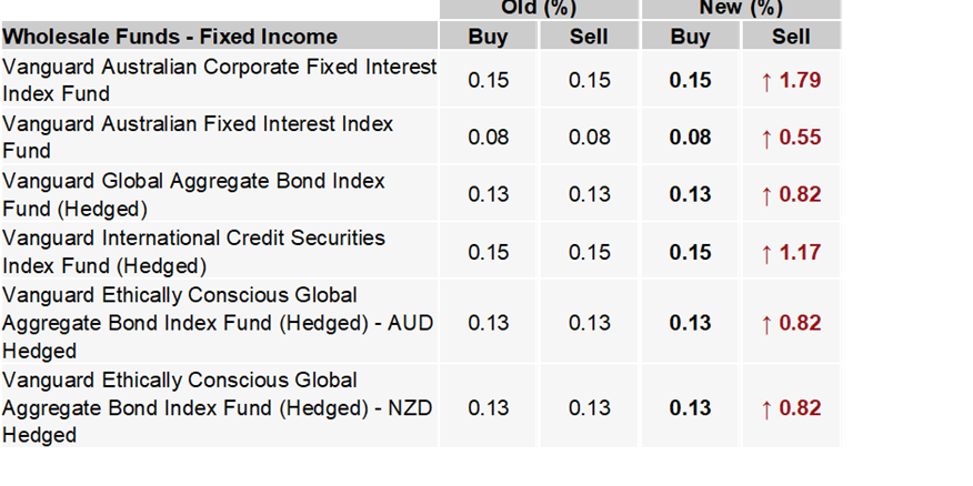 Vanguard Australia Radically Increases Spreads On Its Wholesale Funds