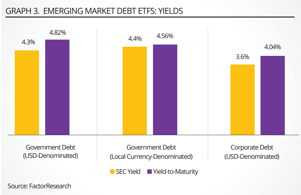 Emerging Market Debt To Hold Or Not To Hold