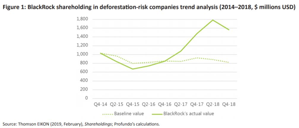 BlackRock deforestation